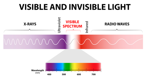 Visible and invisible light