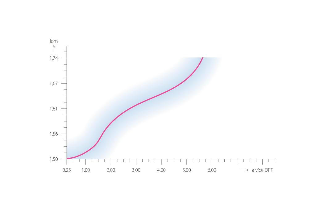 Index lomu vs. dioptrie